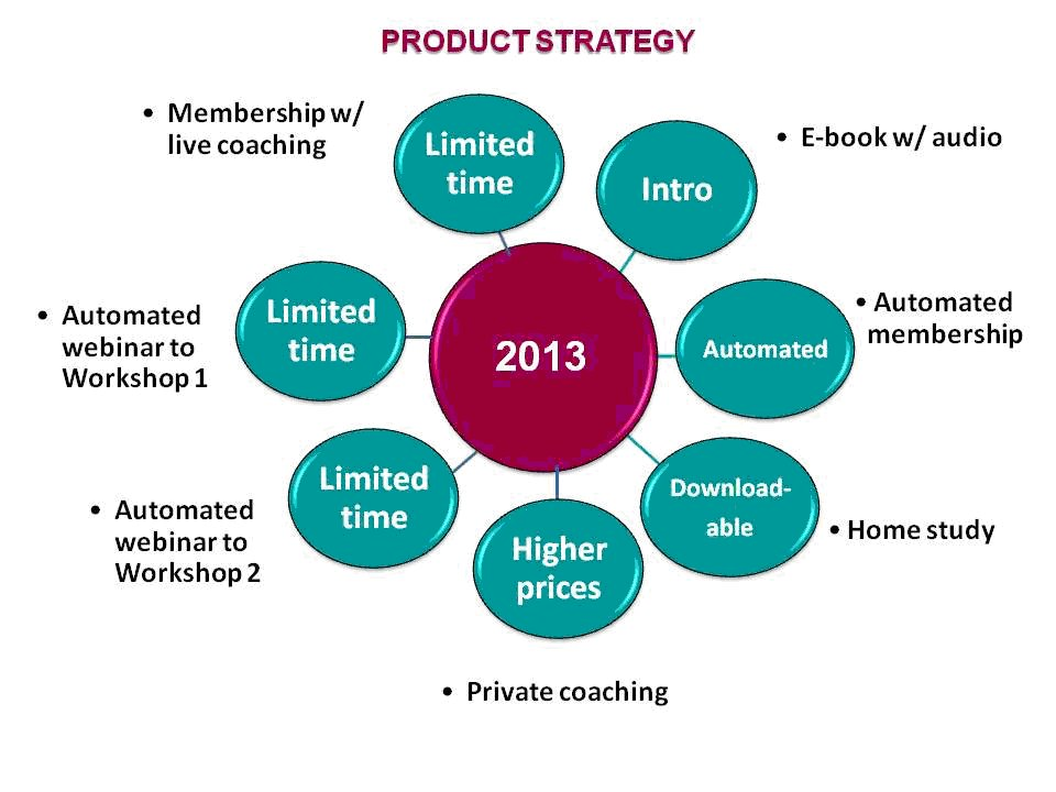 Creating A Product Strategy For Next Year